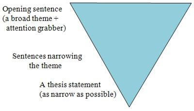 WRITING A THESIS STATEMENT - CSN
